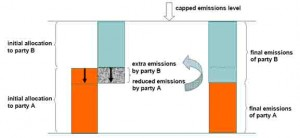 Diagrammatic representation of how emissions trading works in practice