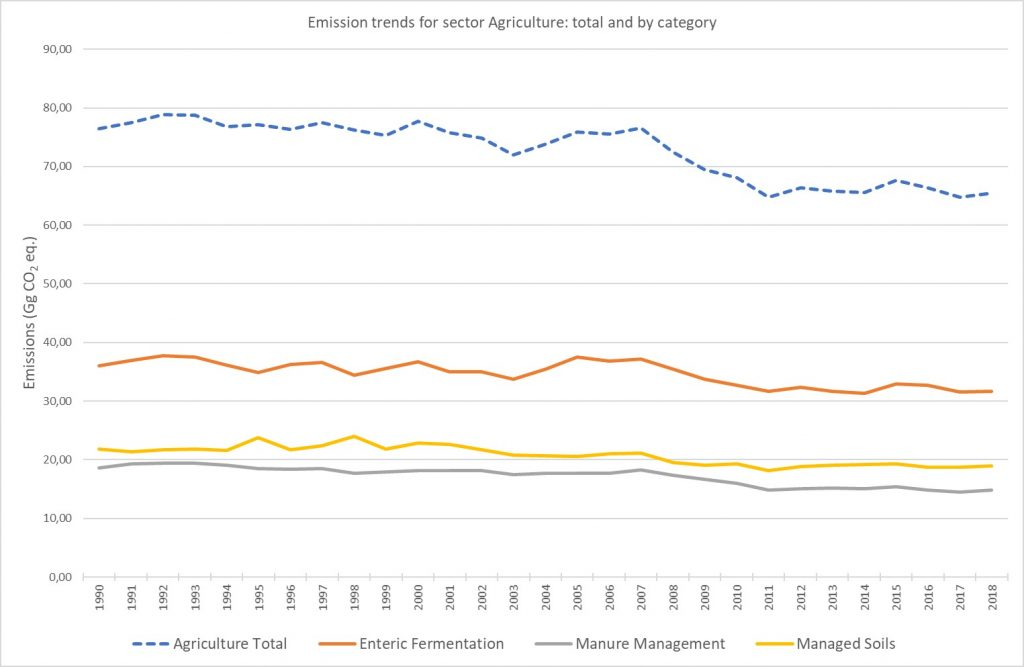 Emission trends for sector: Agriculture